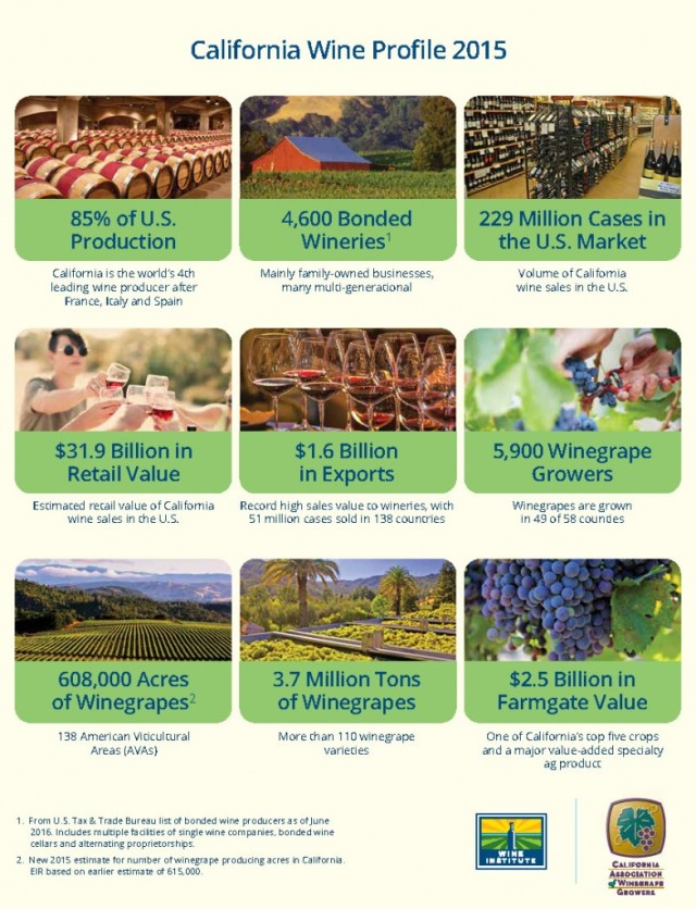 Wine-Institute-CAWG-2015-Economic-Impact-Highlights_Page_2-783x1024